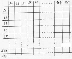 matrice à 88